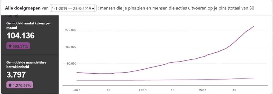 De algemene werking van Pinterest en Pinterest laten groeien is niet heel ingewikkeld. Afbeelding is grafiek met groeicurve.#Pinterest #Pinteresttip #Pinterestgroei #Zakelijk #ZakelijkPinterest